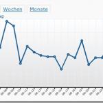 Wordpress.com Stats zeigt nichts an
